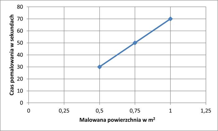 normowanie czasu pracy analiza regresji wykres 1
