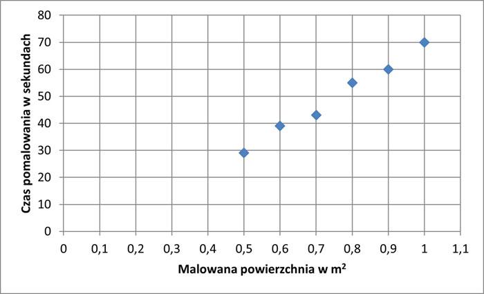 normowanie czasu pracy analiza regresji wykres 2