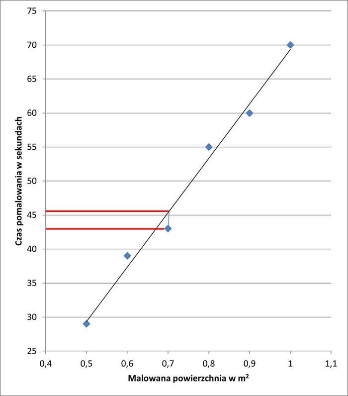 normowanie czasu pracy analiza regresji wykres 3